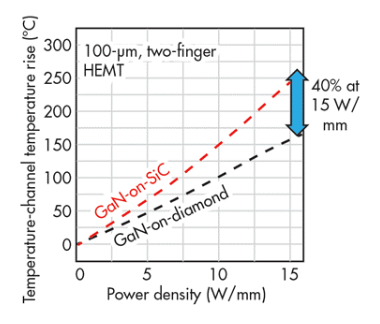 Fig 1. Channel temperature vs power density for a two finger GaN transistor. GaN on SiC is currently the highest performance technology available. GaN on diamond could deliver at least a 40% reduction in channel temperature for the same power density enab